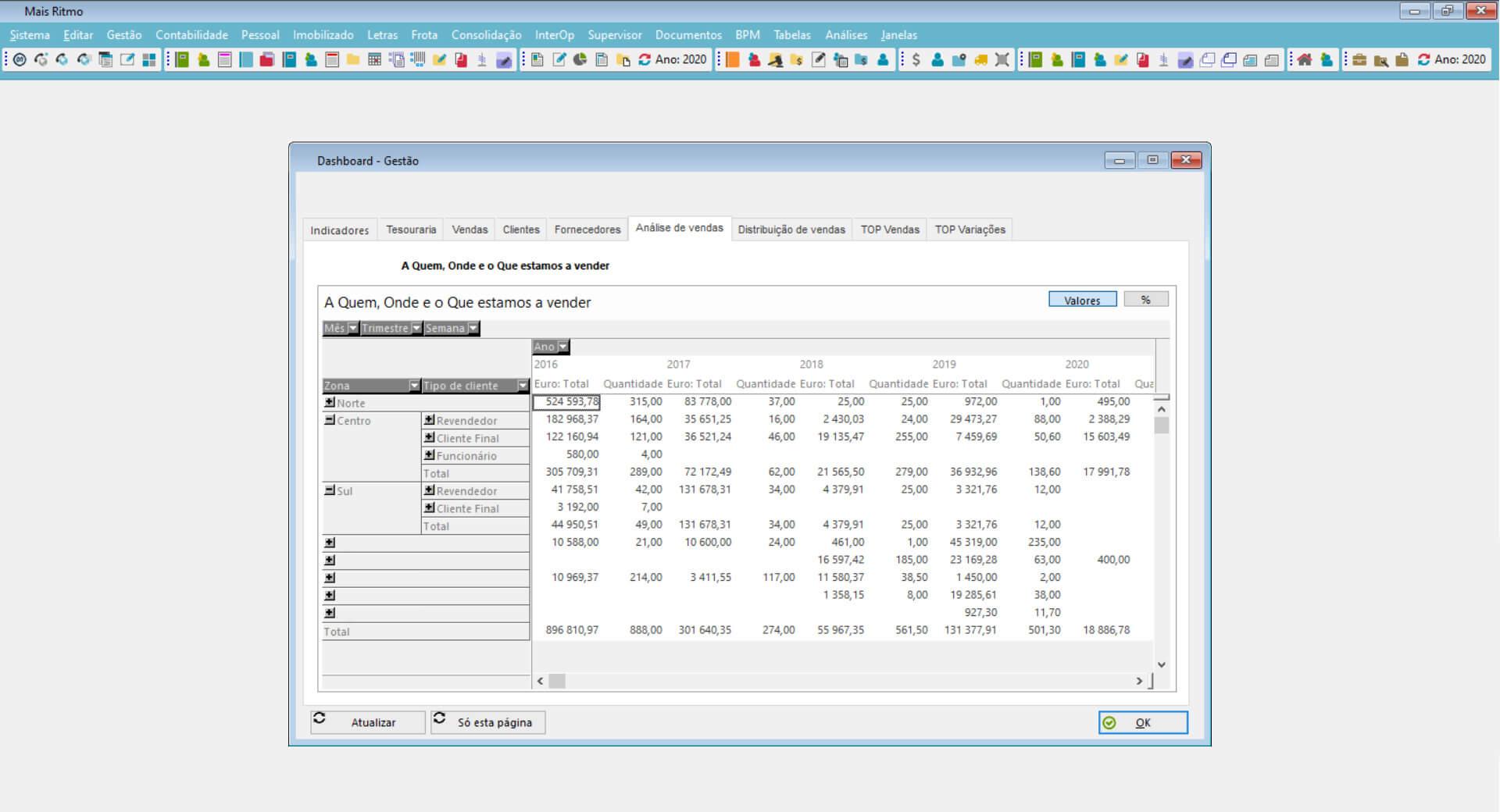 Dashboard, Indicadores e métricas de gestão